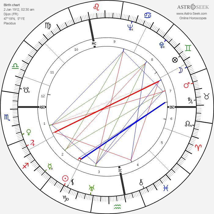 Henri Vincenot - Astrology Natal Birth Chart