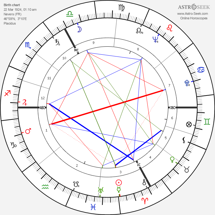 Henri Virlojeux - Astrology Natal Birth Chart