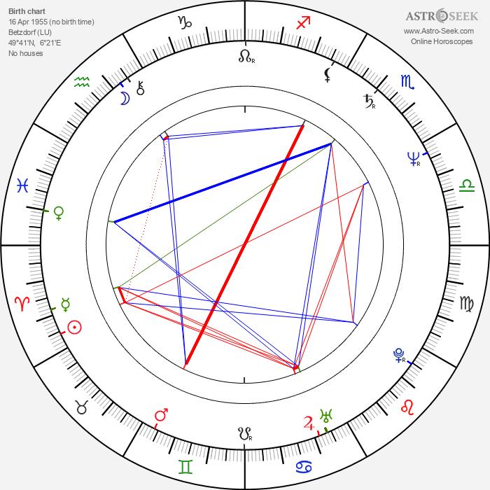 Henri von Luxemburg - Astrology Natal Birth Chart