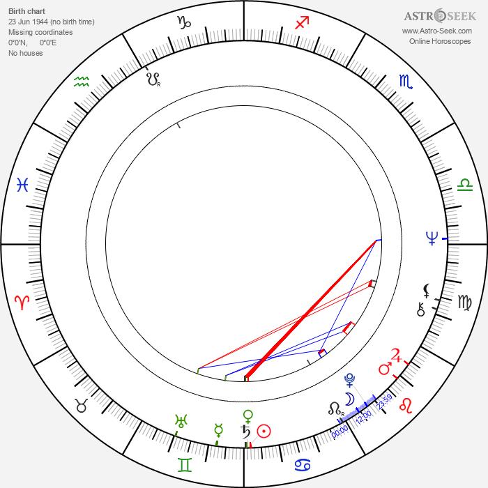Henri Weber - Astrology Natal Birth Chart