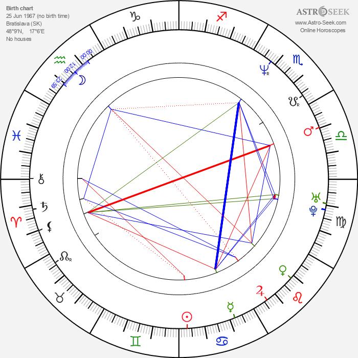 Henrieta Mičkovicová - Astrology Natal Birth Chart