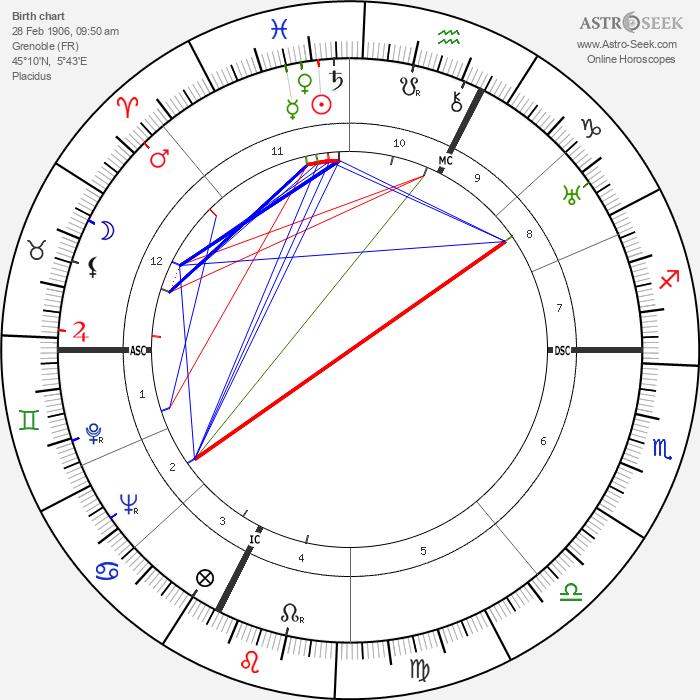 Henriette L. L. Groll - Astrology Natal Birth Chart