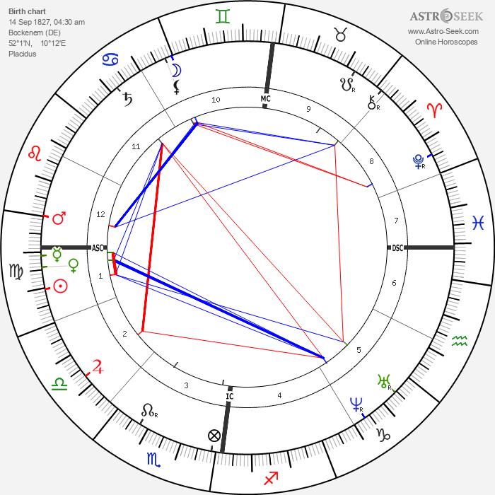 Henriette Schrader-Breymann - Astrology Natal Birth Chart