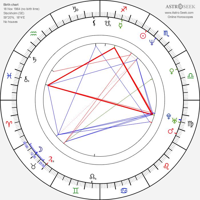Henrik Dahl - Astrology Natal Birth Chart
