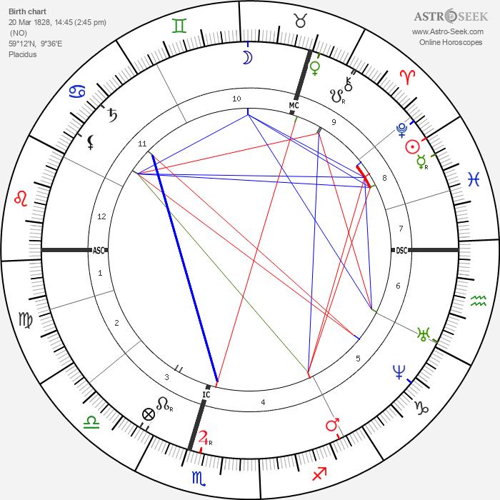 Henrik Ibsen - Astrology Natal Birth Chart