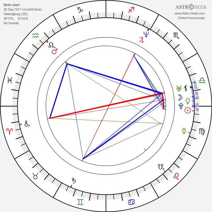 Henrik Larsson - Astrology Natal Birth Chart
