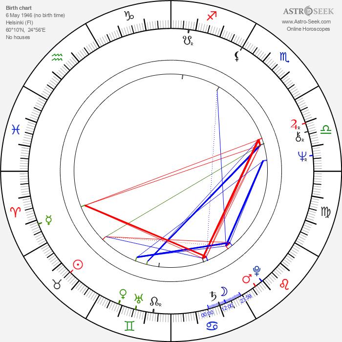 Henrik Lax - Astrology Natal Birth Chart