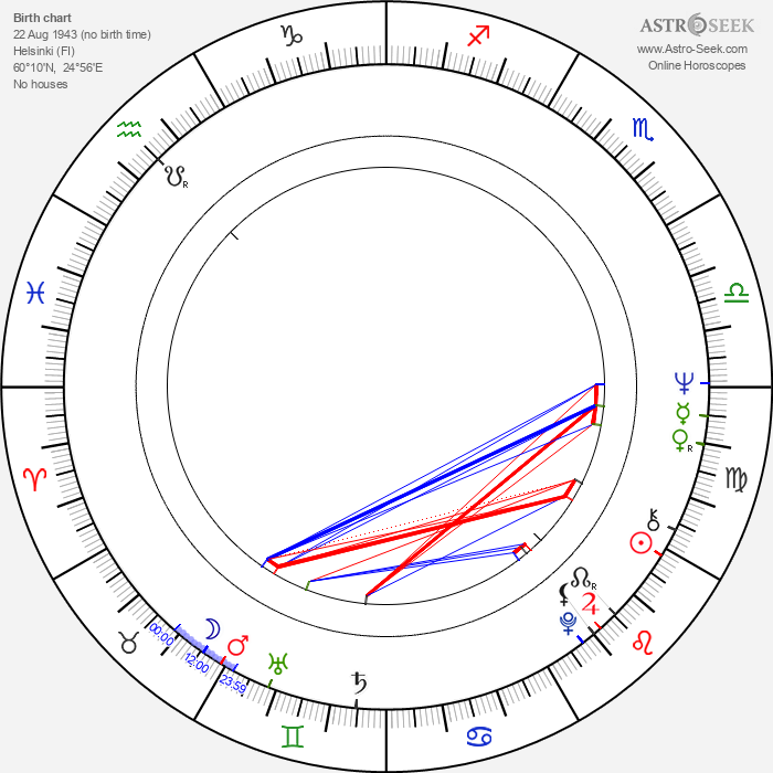 Henrik Liljeberg - Astrology Natal Birth Chart