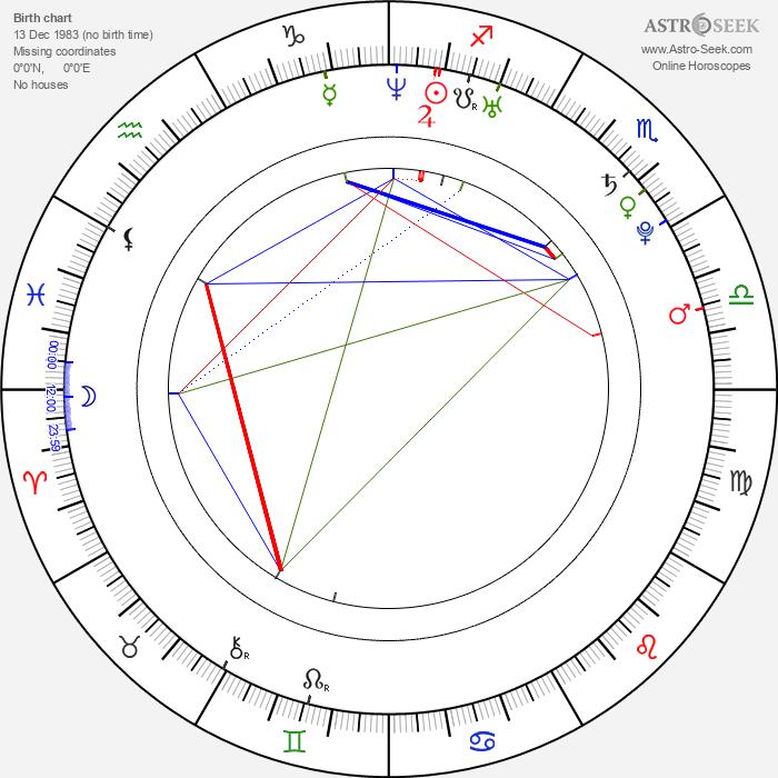 Henrik Lundström - Astrology Natal Birth Chart