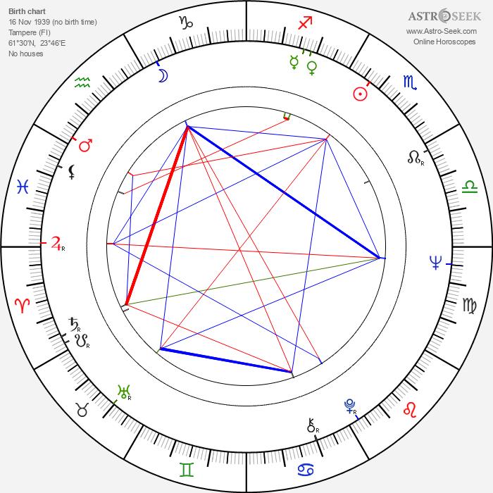 Henrik Otto Donner - Astrology Natal Birth Chart