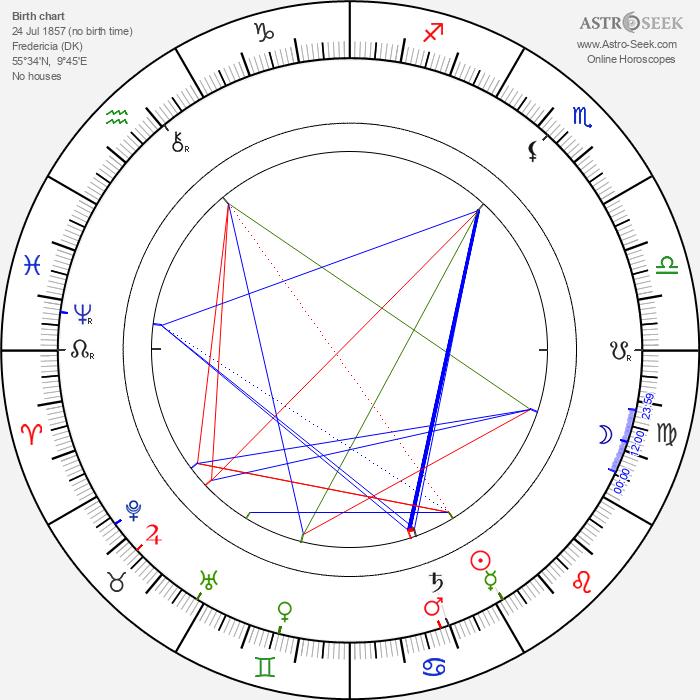 Henrik Pontoppidan - Astrology Natal Birth Chart
