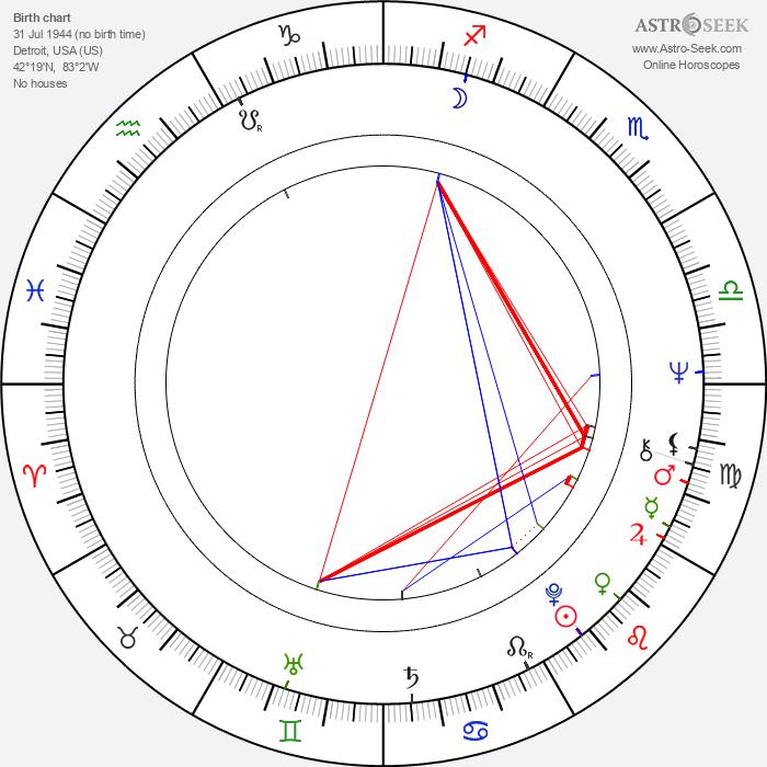Henry Akin - Astrology Natal Birth Chart