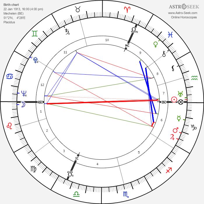 Henry Bauchau - Astrology Natal Birth Chart