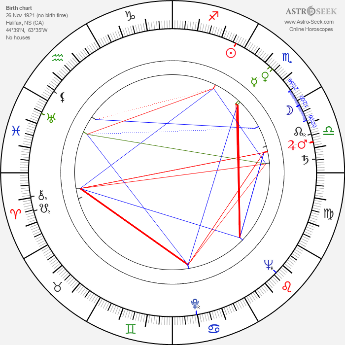 Henry Beckman - Astrology Natal Birth Chart