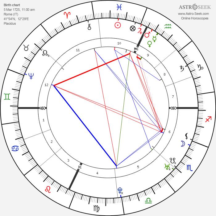 Henry Benedict Stuart - Astrology Natal Birth Chart