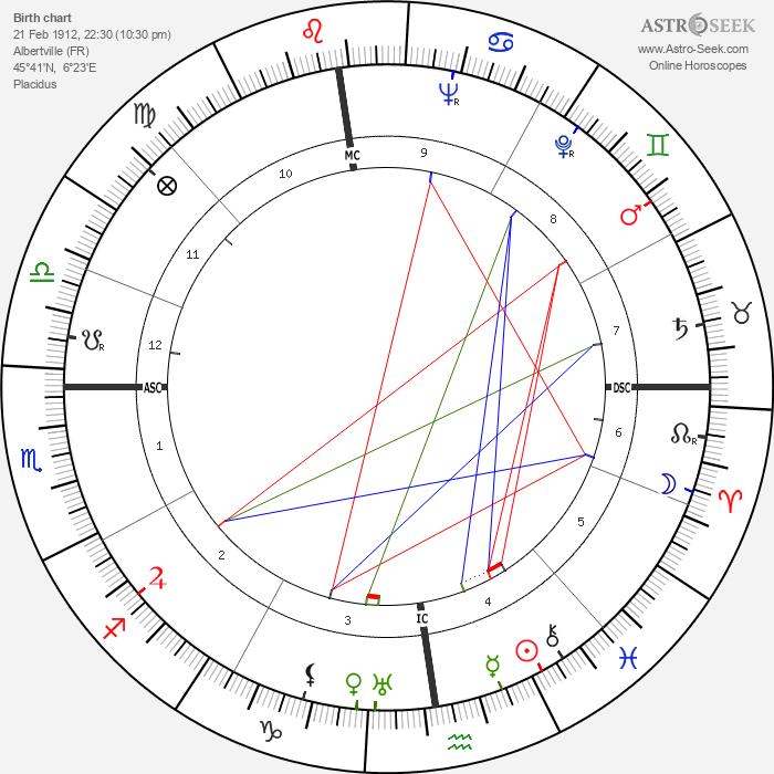 Henry Bernard - Astrology Natal Birth Chart