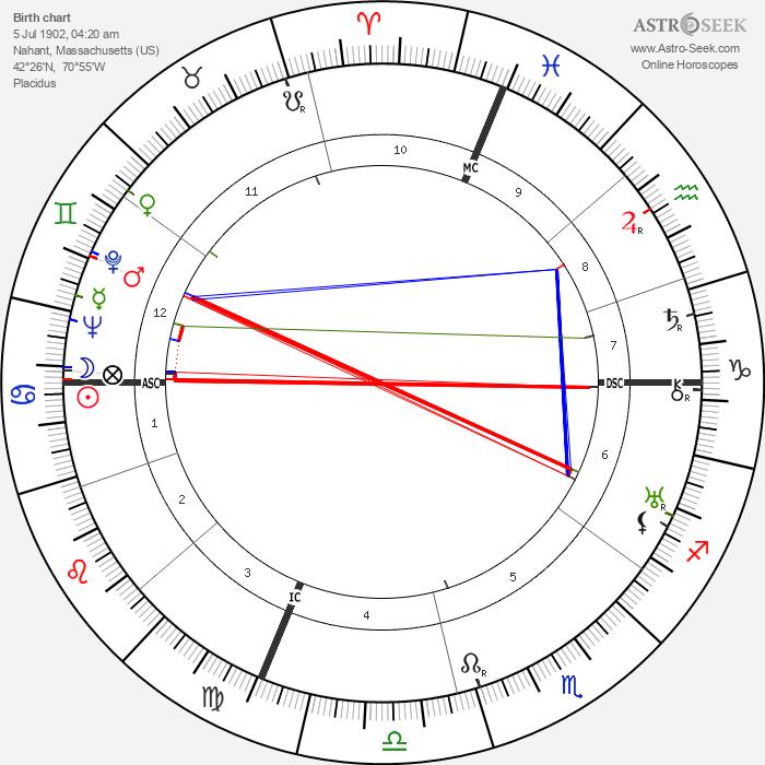 Henry Cabot Lodge - Astrology Natal Birth Chart