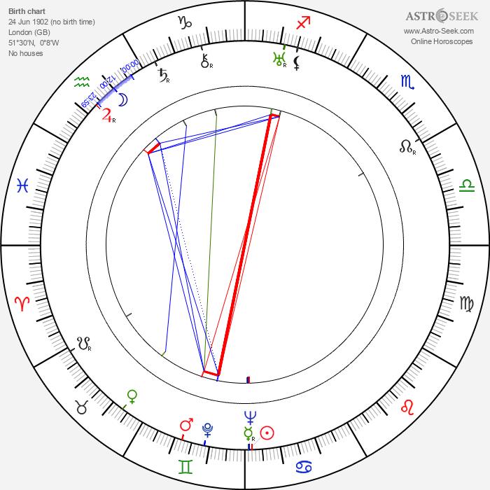 Henry Cass - Astrology Natal Birth Chart