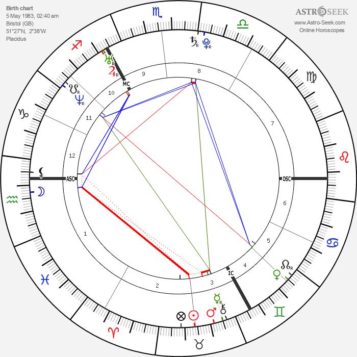 Henry Cavill - Astrology Natal Birth Chart