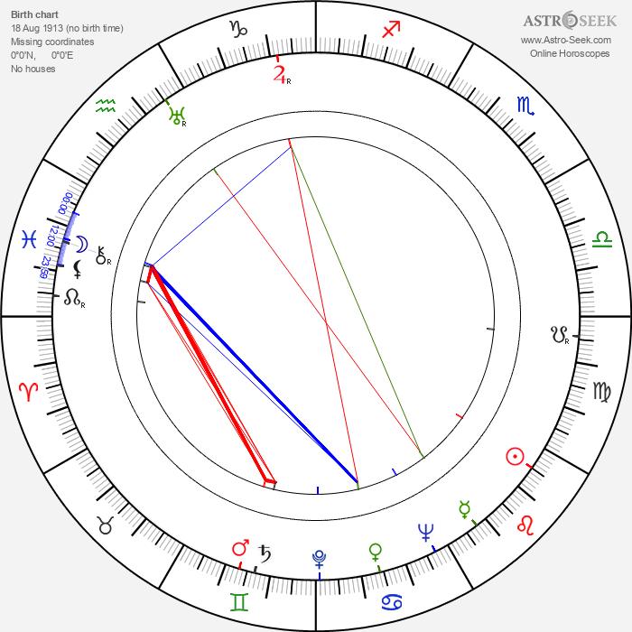 Henry Cornelius - Astrology Natal Birth Chart
