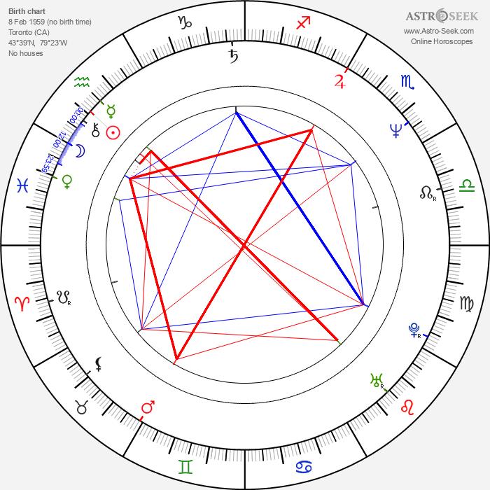 Henry Czerny - Astrology Natal Birth Chart