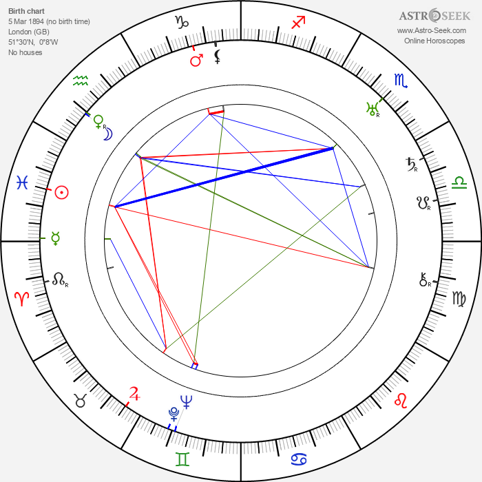 Henry Daniell - Astrology Natal Birth Chart