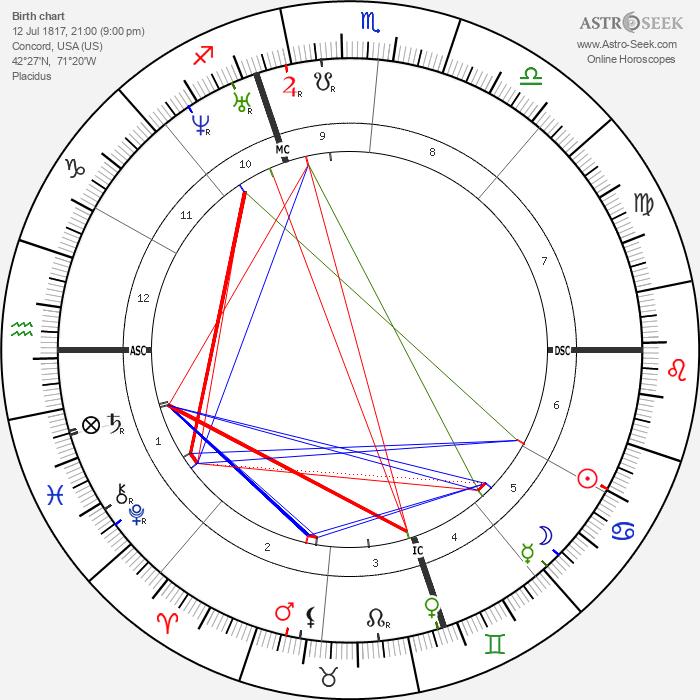 Henry David Thoreau - Astrology Natal Birth Chart