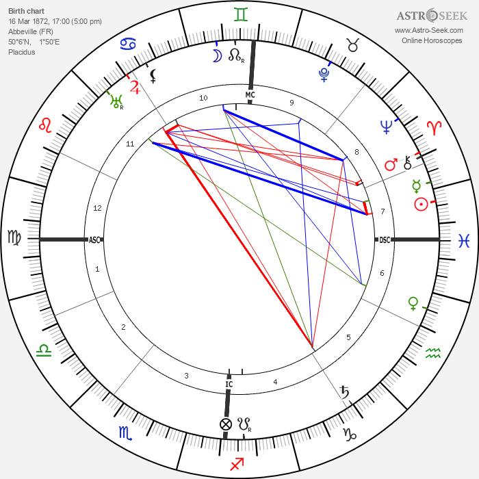 Henry De France - Astrology Natal Birth Chart