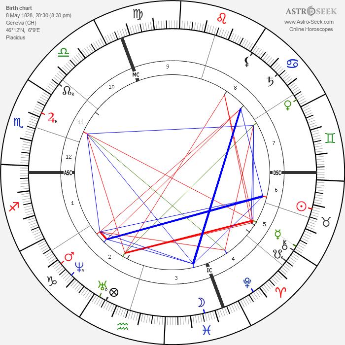 Henry Dunant - Astrology Natal Birth Chart