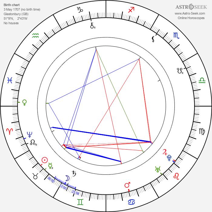 Henry Fielding - Astrology Natal Birth Chart