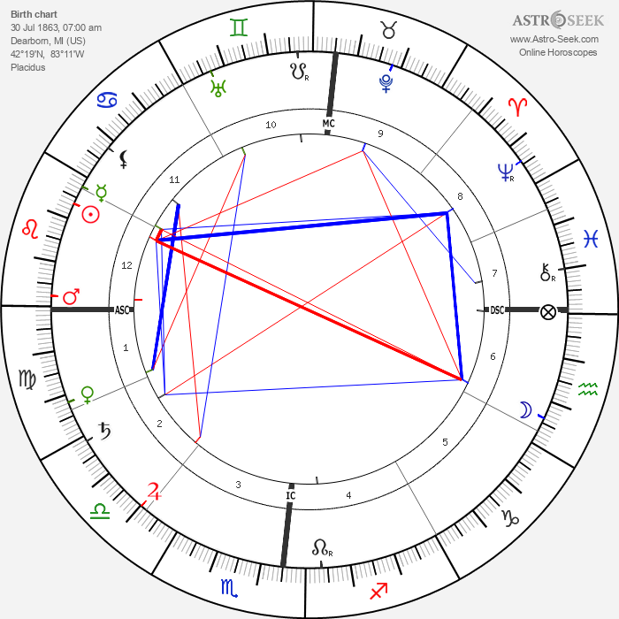 Henry Ford - Astrology Natal Birth Chart