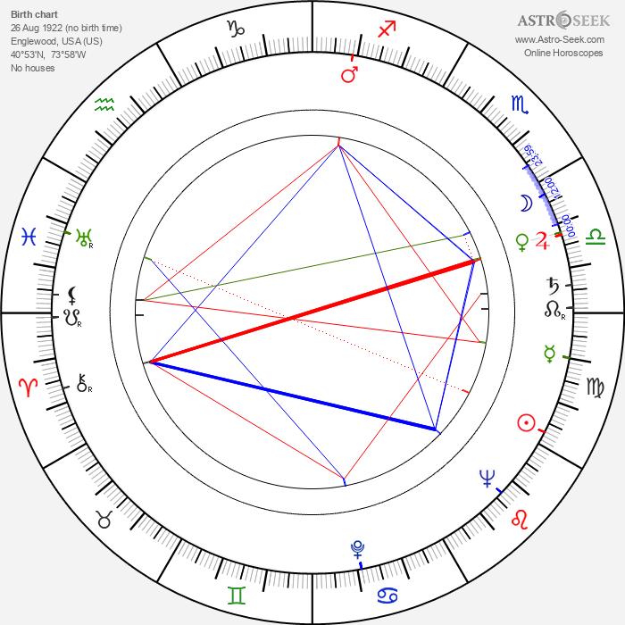 Henry G. Piper - Astrology Natal Birth Chart