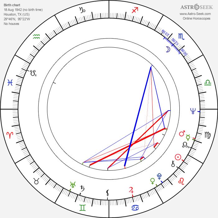 Henry G. Sanders - Astrology Natal Birth Chart