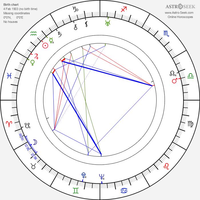 Henry Garcia - Astrology Natal Birth Chart