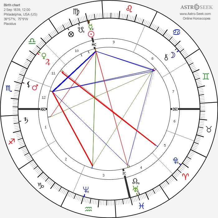 Henry George - Astrology Natal Birth Chart