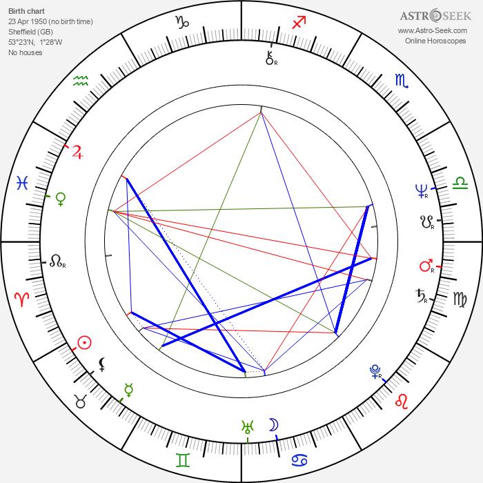 Henry Goodman - Astrology Natal Birth Chart