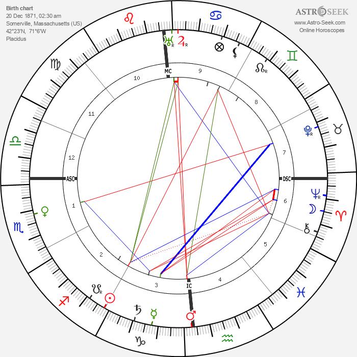 Henry Hadley - Astrology Natal Birth Chart