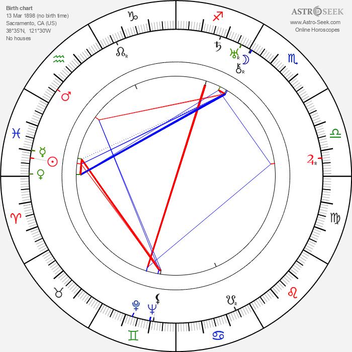 Henry Hathaway - Astrology Natal Birth Chart