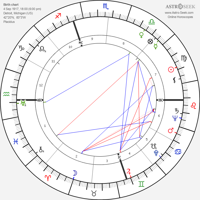 Henry II Ford - Astrology Natal Birth Chart
