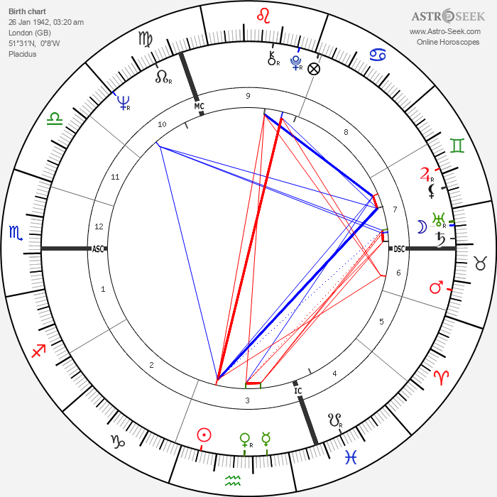 Henry Jaglom - Astrology Natal Birth Chart