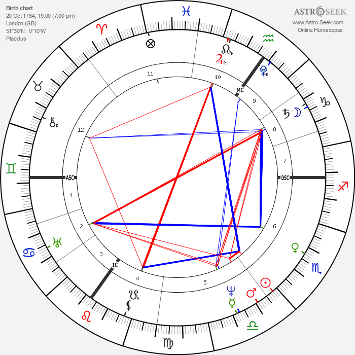 Henry John Temple - Astrology Natal Birth Chart