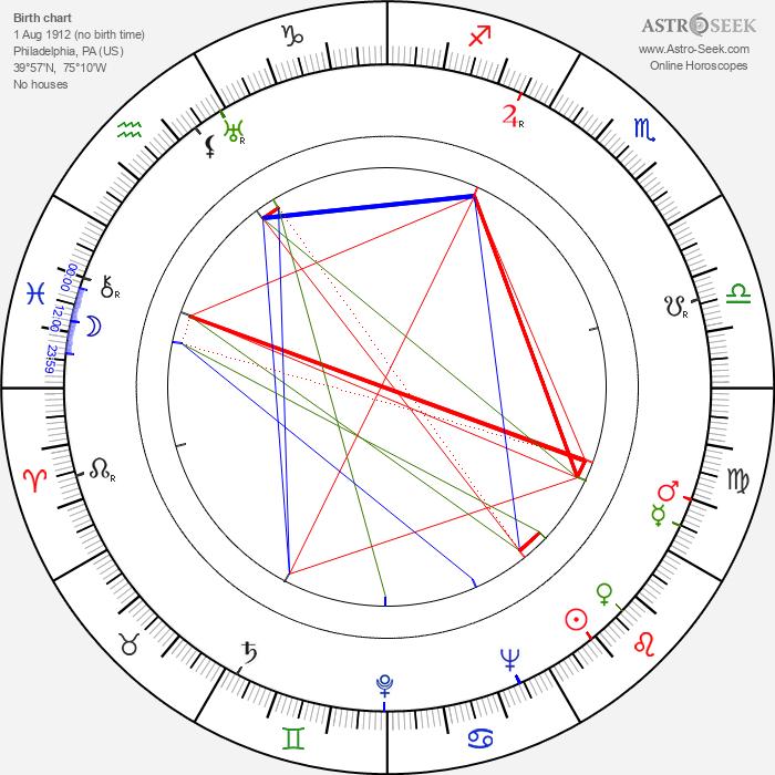 Henry Jones - Astrology Natal Birth Chart