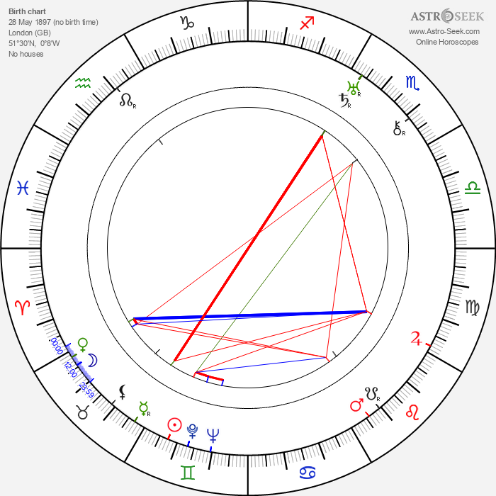 Henry Kendall - Astrology Natal Birth Chart