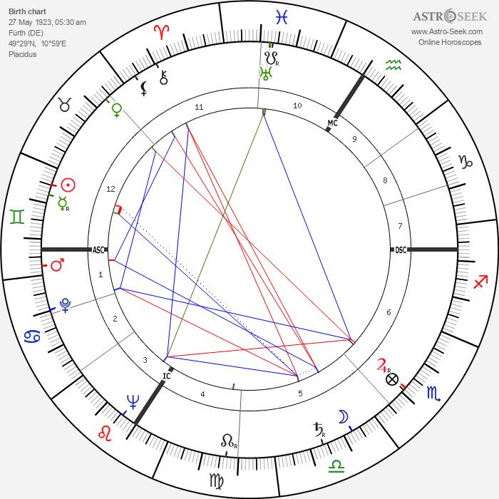 Henry Kissinger - Astrology Natal Birth Chart