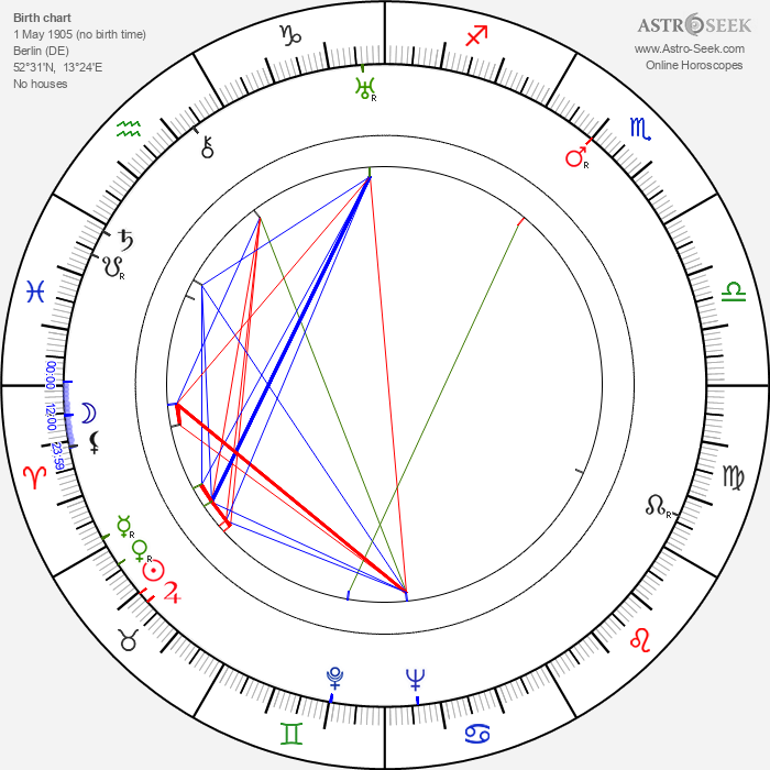 Henry Koster - Astrology Natal Birth Chart