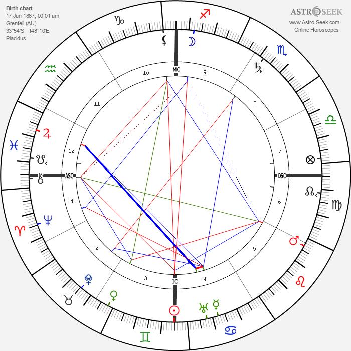 Henry Lawson - Astrology Natal Birth Chart