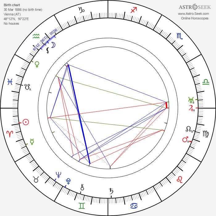 Henry Lehrman - Astrology Natal Birth Chart