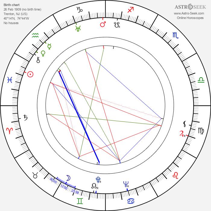 Henry Levin - Astrology Natal Birth Chart