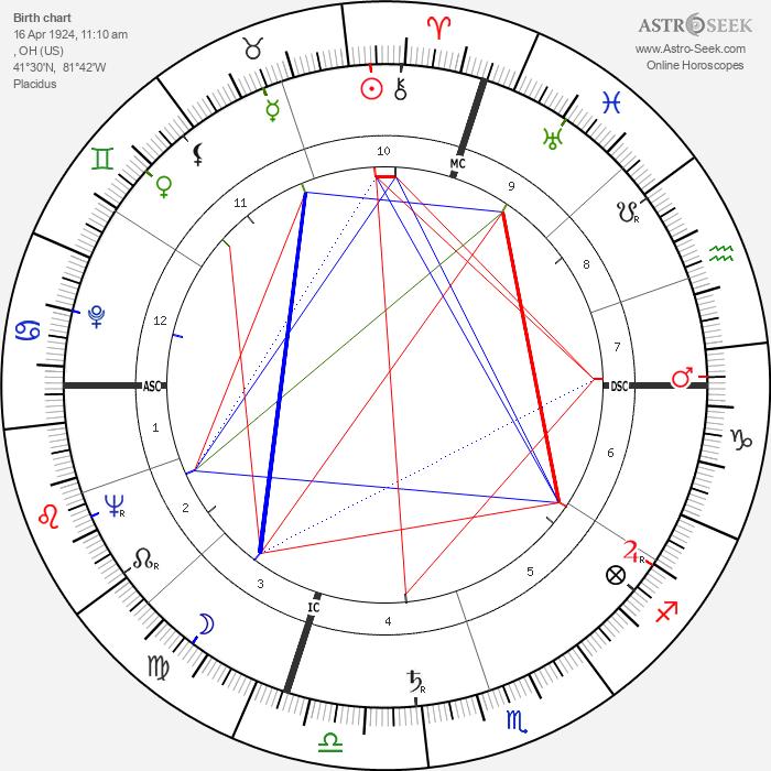 Henry Mancini - Astrology Natal Birth Chart