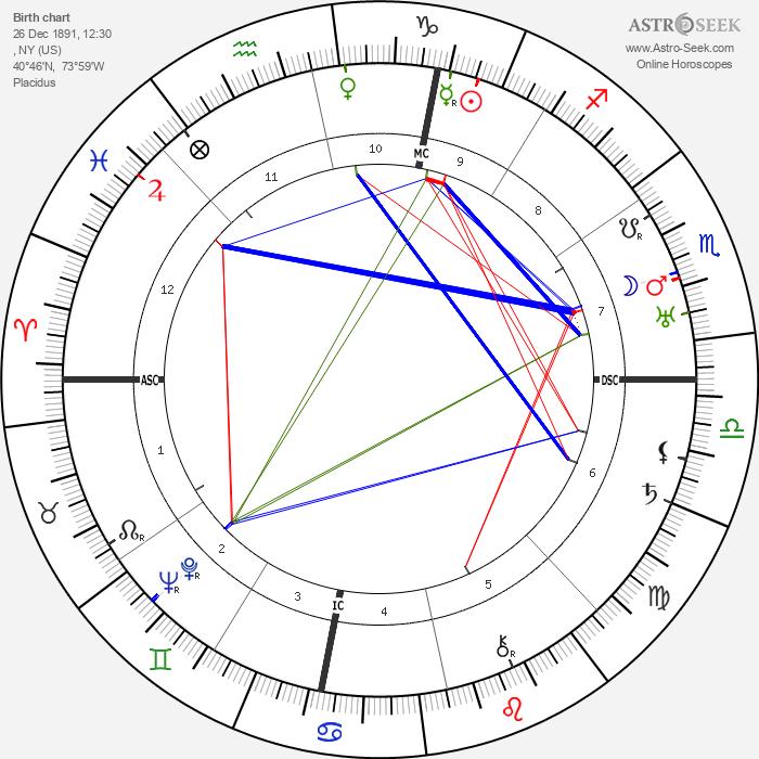Henry Miller - Astrology Natal Birth Chart